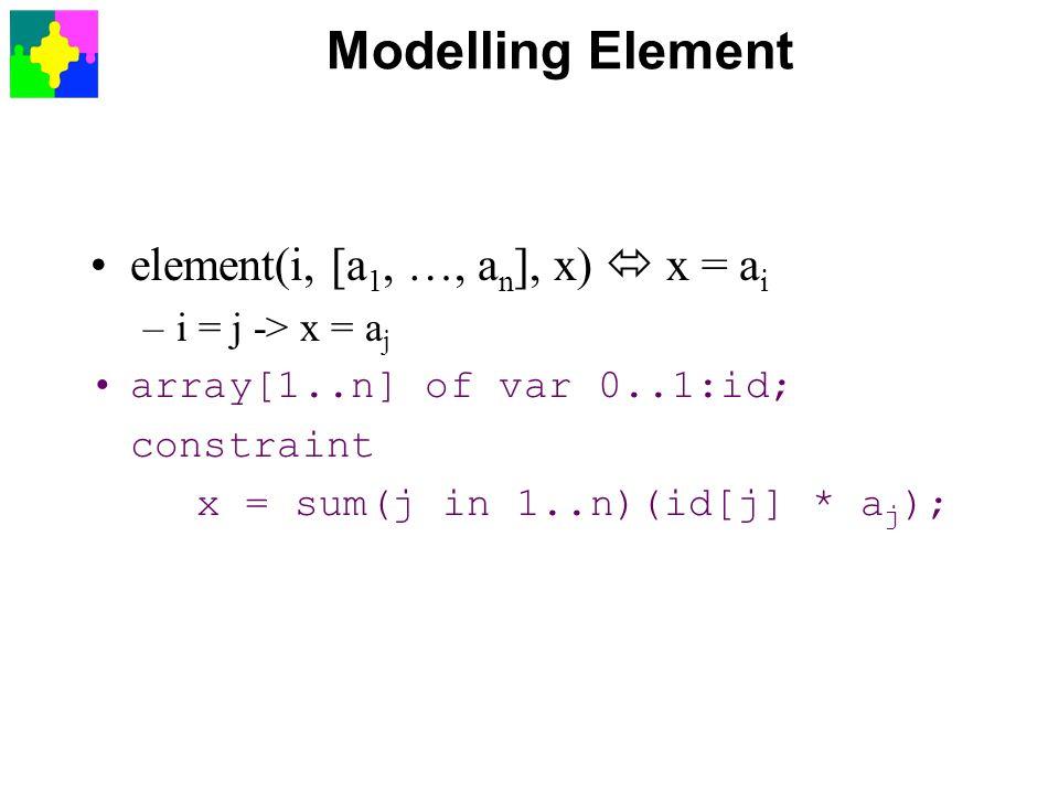 Modelling Element element(i, [a1, …, an], x)  x = ai